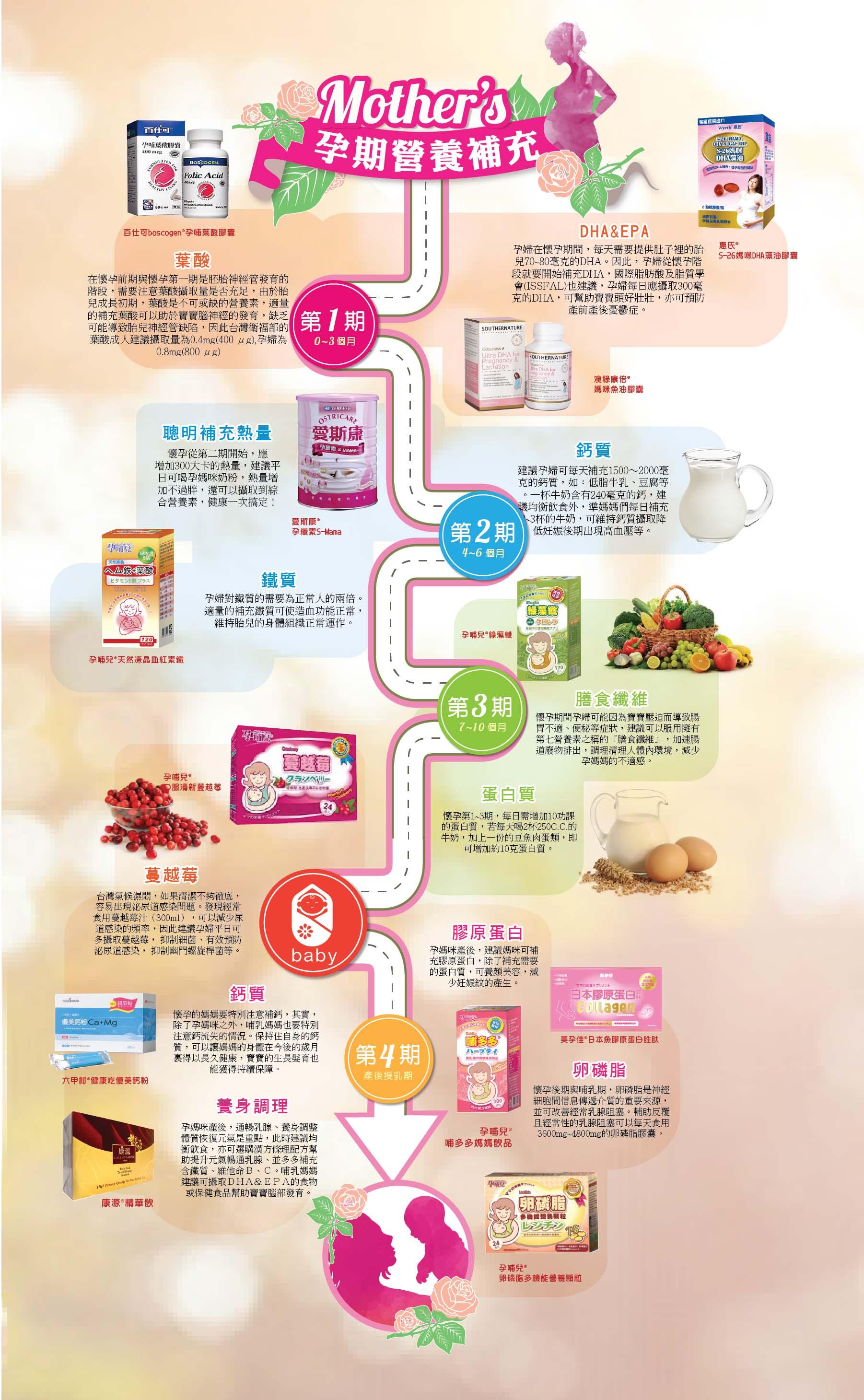 proimages/mom/孕期營養補充-03.jpg